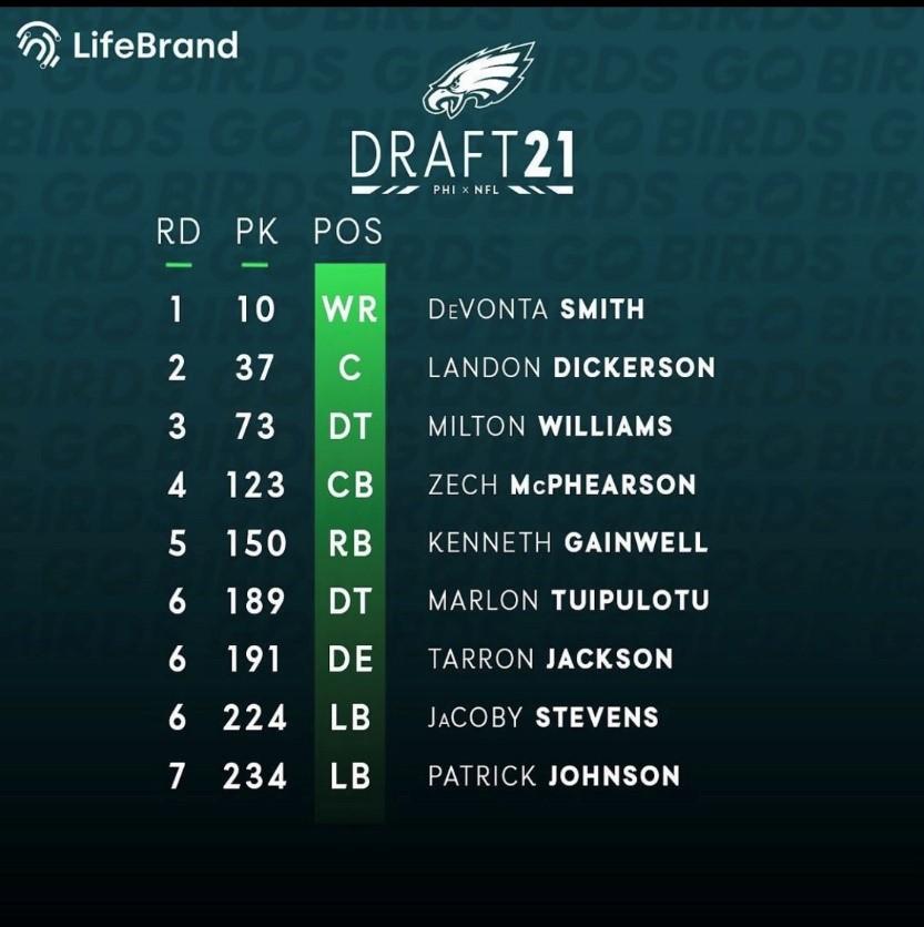 Eagles 2021 NFL Draft